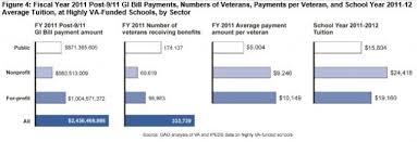 New Gao Report On Spending Patterns Of Veterans Tuition