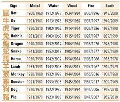 Chinese Astrology Elements Chinese Zodiac Zodiac Elements