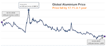 Aluminium Price Is Falling Due To Trade War Which Stock To