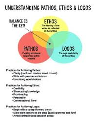 understanding pathos ethos and logos logos school and english understanding pathos ethos and logos