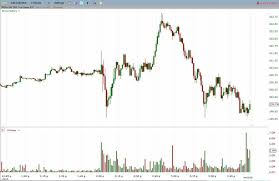 How To Read Stocks Graph Day Trading Based On Buying Volume And Selling Volume