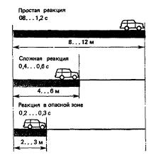 Реферат Основы психофизиологии труда водителя его  Рис 1 Путь автомобиля пройденный за время различных видов реакции водителя