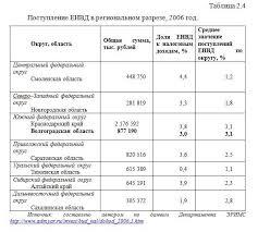 Роль ЕНВД в формировании местных бюджетов субъектов РФ существенно  Поступление ЕНВД в региональном разрезе 2006 год