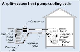 split unit heat pump. Fine Unit Split System Heat Pump  Cooling And Unit Heat Pump O