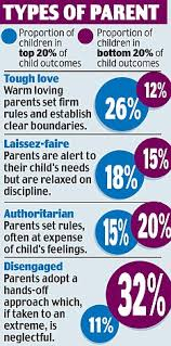 why tough love it best parental warmth and discipline produces  type of parent graphic