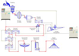Copper Mining Process Flow Chart Fct Actech
