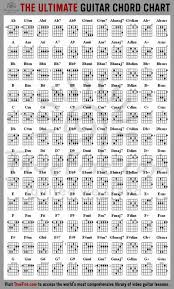 How To Use A Guitar Capo Chart Daniel Choy Guitar Strings Frequency Chart Guitar Capo