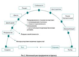 Скачать Жизненный цикл управленческого решения курсовая Жизненный цикл управленческого решения курсовая