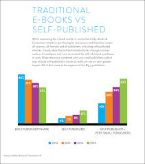 Bookseller Charts A Few Uk And Us Charts From Nielsen Book Research
