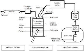 schematic diagram of a typical diesel engine fuel system [12 fuel pump diagram 393397 at Fuel Pump Diagram