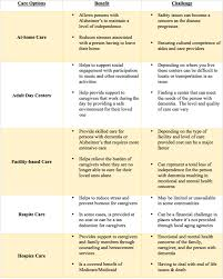 Caregiver Chart Caregivers Care Options National Brain Health Center For