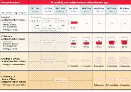 Ibuprofen Dosage Weight Chart