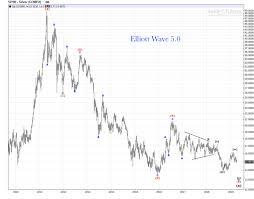 Weekly Trend Chart Silver Weekly Chart Bearish Review Elliott Wave 5 0