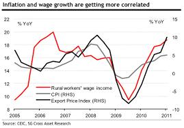 Chinese Wage Inflation Chart Serious Chinese Wage Inflation Has Barely Even Begun