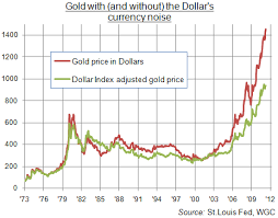 Gold In Dollar Chart Whats Different About 1500 Gold The Market Oracle