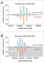 Comparison Of Experimental And Simulated Spectra For