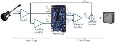 electrosmash pedalshield arduino guitar pedal pedalshield arduino guitar pedal diagram