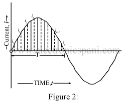 alternating current. consider an alternating current of waveform shown in fig. 2 flowing through a resistor r ohms. divide the base one alternation into n equal parts and