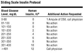Sliding Scale Insulin Chart For Novolin Www