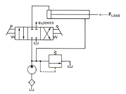 nptel mechanical engineering automation & controls hydraulic circuit diagram for drilling machine drilling machine application
