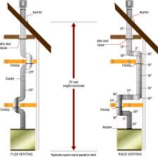 using flex vent a fireplace will be less likely to spring a leak in the venting during future use