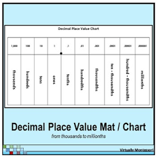 Decimal Place Value Chart Mat Black And White