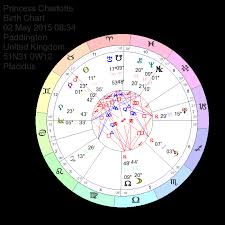 Princess Charlotte Of Cambridge Astrology Natal Chart Reading