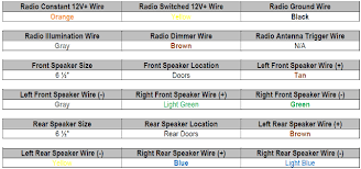 1997 gmc suburban k1500 car stereo wiring diagram radiobuzz48 com 1997 gmc suburban k1500 radio wiring color codes