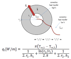 overall heat transfer coefficient cylindrical s