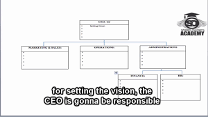 Eos Accountability Chart Roles Organisational Accountability Chart