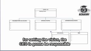 Organisational Accountability Chart
