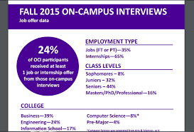 Computer Science Major Jobs On Campus Interviewing Recruiting Uw Career Internship Center