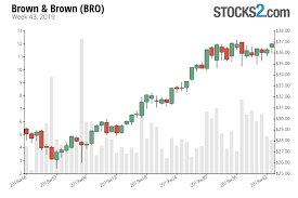 Bro Stock Buy Or Sell Brown Brown