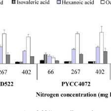 concentrations of acids produced by saccharomyces cerevisiae ucd522 pycc4072 and ec1118 grown in synthetic g