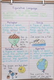 Ms Kruger Sanders Blog Anchor Charts For Literary Devices