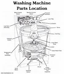washing machine parts diagram wiring diagram and fuse box electrical panel parts name at Parts Of A Fuse Box