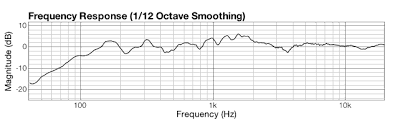 Akg C414 B Uls Frequency Response Chart Uncategorized Daniel Thornton