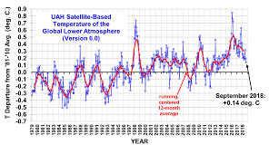 Uah Global Temperature Update For September 2018 0 14 Deg