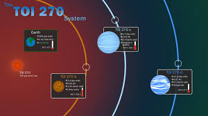 Distance Between Sun And Neptune In Light Years