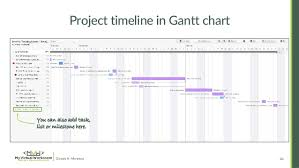 Teamwork Project Chart Managing Your Training Project Through Teamwork Projects