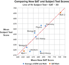 Sat Biology Score Chart Whats A Good Sat Subject Test Score Compass Education Group