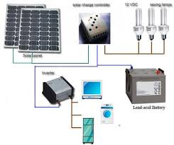 solar array wiring diagram on solar images free download images Renogy Wiring Diagram solar array wiring diagram on home solar power system solar panel circuit breaker wiring electric motorcycle wiring diagram renogy wiring diagrams