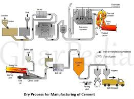 Cement Density Chart Dry Process For Manufacturing Of Cement