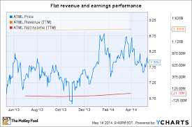 Atmel Stock Chart Will Microsoft And Cisco Rejuvenate This Tech Stock The