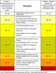 Wbgt Chart Humidex Rating And Work Osh Answers
