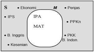 Contoh Diagram Venn Komplemen Materi Himpunan Lengkap Smp Part 2 Mahinmuhammad
