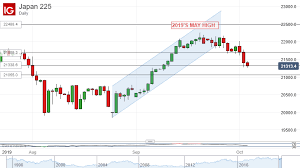 Jpn225 Live Chart Nikkei 225 Drops With Global Stocks Augusts Rise Under Threat