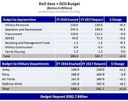 Military Reserve Pay Chart 2017 Military Budget Of The United States Wikipedia
