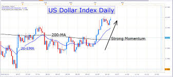 Chart Of Us Dollar Vs Canadian Dollar Canadian Dollar Strength Is History The Usd Cad Uptrend Is