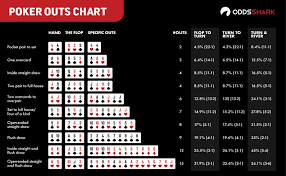 Texas Holdem Hand Odds Chart Basic Poker Odds Outs Simple Math Solutions For No Limit